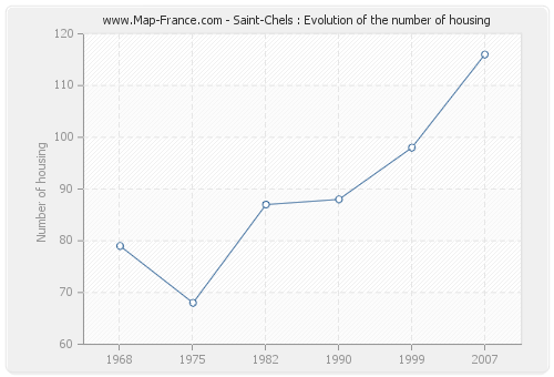 Saint-Chels : Evolution of the number of housing