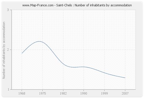 Saint-Chels : Number of inhabitants by accommodation