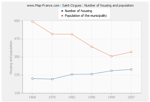 Saint-Cirgues : Number of housing and population