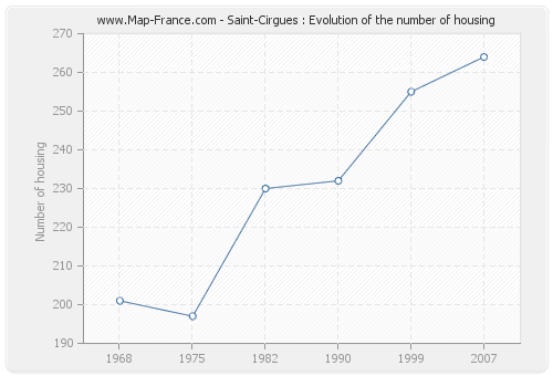 Saint-Cirgues : Evolution of the number of housing