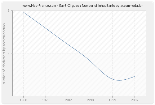 Saint-Cirgues : Number of inhabitants by accommodation