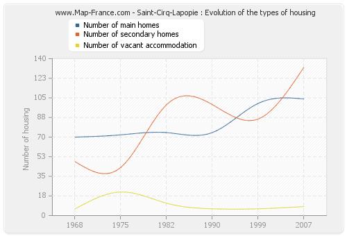 Saint-Cirq-Lapopie : Evolution of the types of housing