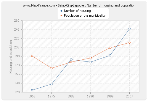 Saint-Cirq-Lapopie : Number of housing and population