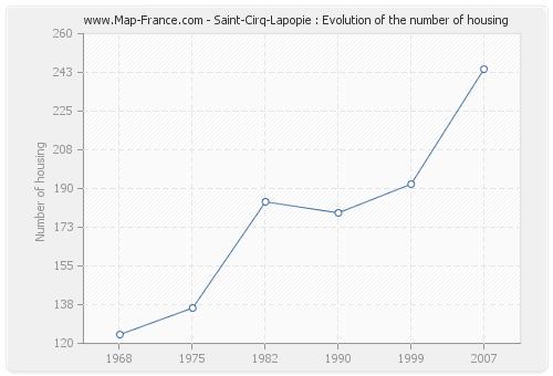 Saint-Cirq-Lapopie : Evolution of the number of housing