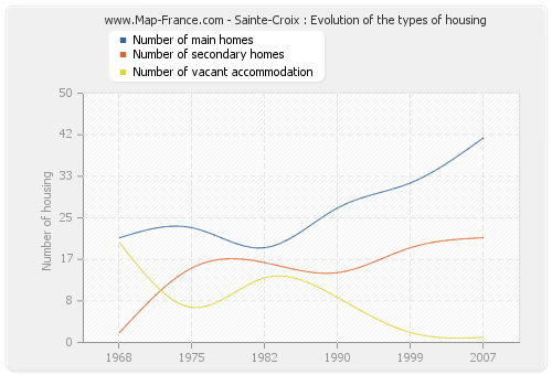 Sainte-Croix : Evolution of the types of housing