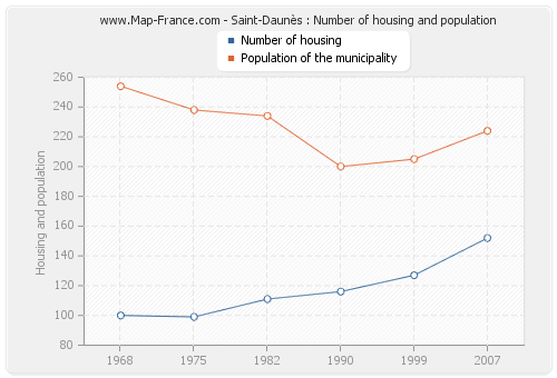 Saint-Daunès : Number of housing and population