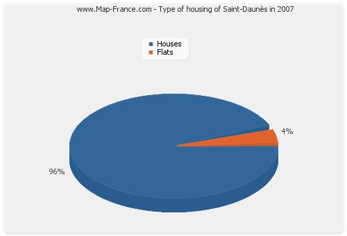 Type of housing of Saint-Daunès in 2007