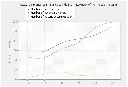 Saint-Jean-de-Laur : Evolution of the types of housing