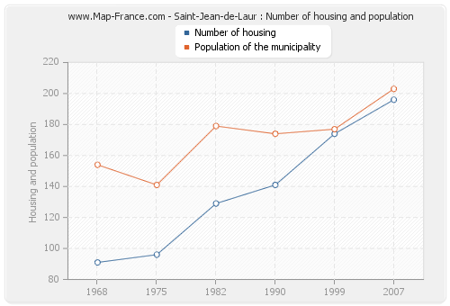 Saint-Jean-de-Laur : Number of housing and population