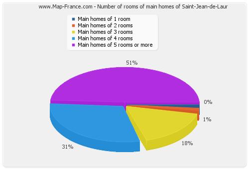 Number of rooms of main homes of Saint-Jean-de-Laur