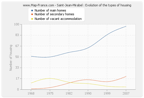 Saint-Jean-Mirabel : Evolution of the types of housing