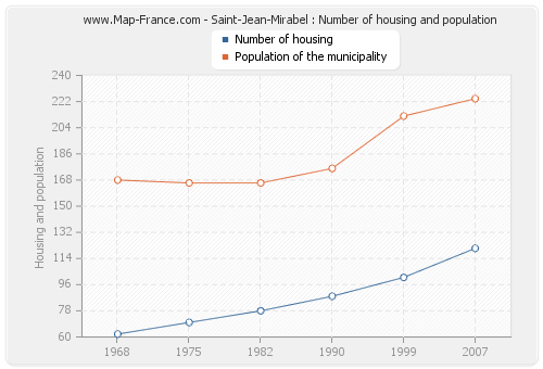 Saint-Jean-Mirabel : Number of housing and population