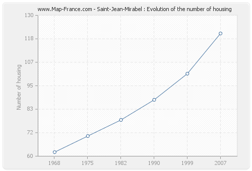 Saint-Jean-Mirabel : Evolution of the number of housing