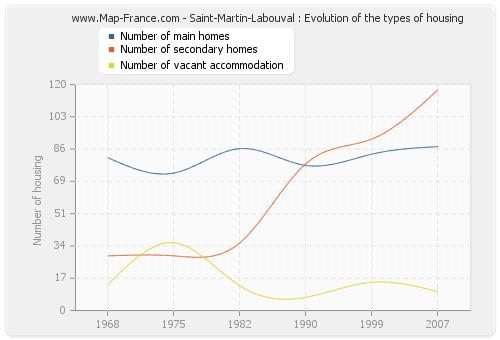 Saint-Martin-Labouval : Evolution of the types of housing