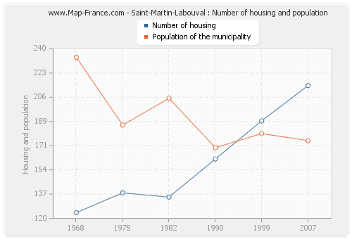Saint-Martin-Labouval : Number of housing and population
