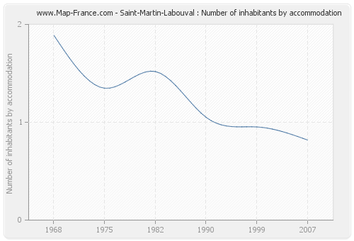 Saint-Martin-Labouval : Number of inhabitants by accommodation