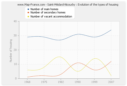 Saint-Médard-Nicourby : Evolution of the types of housing