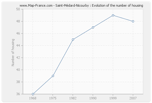 Saint-Médard-Nicourby : Evolution of the number of housing