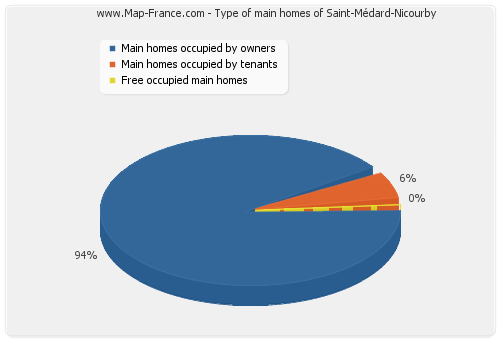 Type of main homes of Saint-Médard-Nicourby