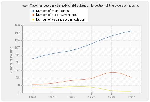 Saint-Michel-Loubéjou : Evolution of the types of housing