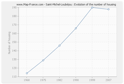 Saint-Michel-Loubéjou : Evolution of the number of housing