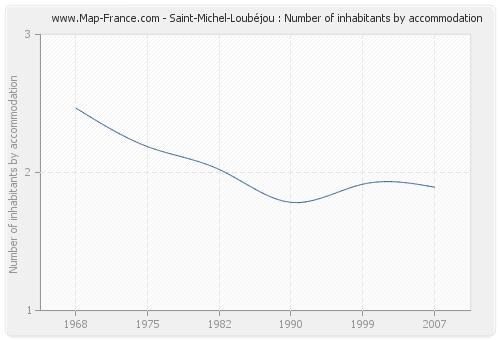 Saint-Michel-Loubéjou : Number of inhabitants by accommodation