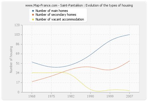 Saint-Pantaléon : Evolution of the types of housing