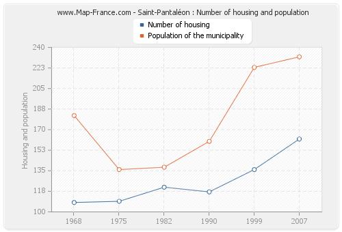Saint-Pantaléon : Number of housing and population