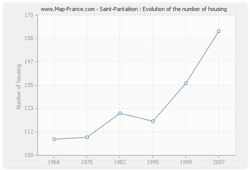 Saint-Pantaléon : Evolution of the number of housing