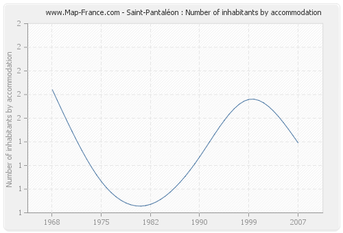 Saint-Pantaléon : Number of inhabitants by accommodation