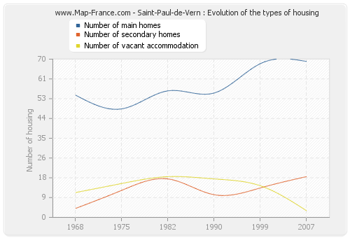 Saint-Paul-de-Vern : Evolution of the types of housing