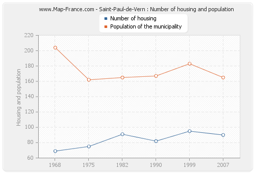Saint-Paul-de-Vern : Number of housing and population