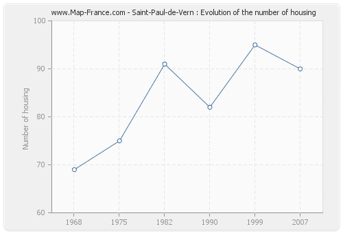 Saint-Paul-de-Vern : Evolution of the number of housing