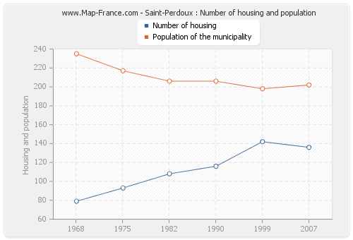 Saint-Perdoux : Number of housing and population