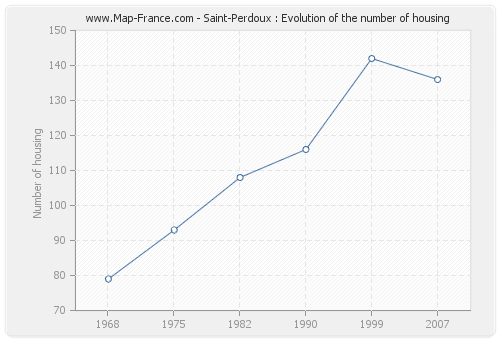 Saint-Perdoux : Evolution of the number of housing