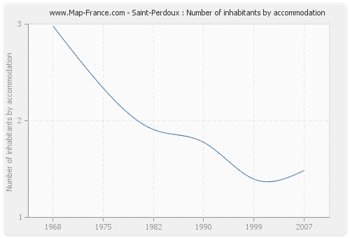 Saint-Perdoux : Number of inhabitants by accommodation