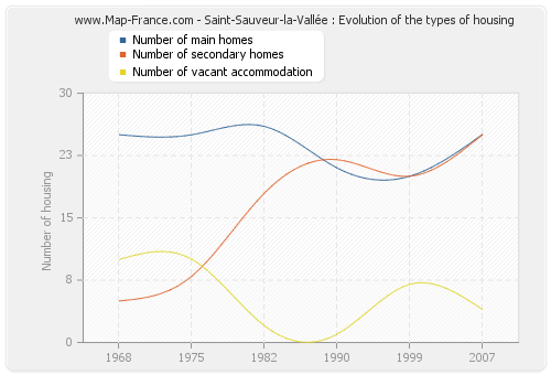 Saint-Sauveur-la-Vallée : Evolution of the types of housing
