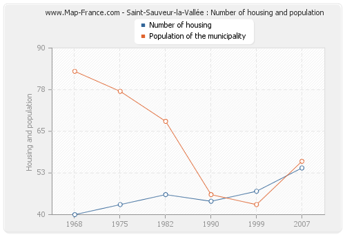 Saint-Sauveur-la-Vallée : Number of housing and population