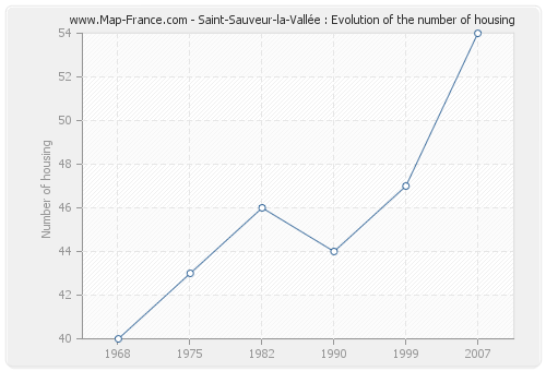 Saint-Sauveur-la-Vallée : Evolution of the number of housing