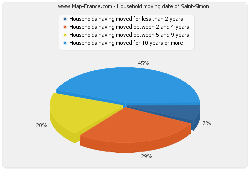 Household moving date of Saint-Simon