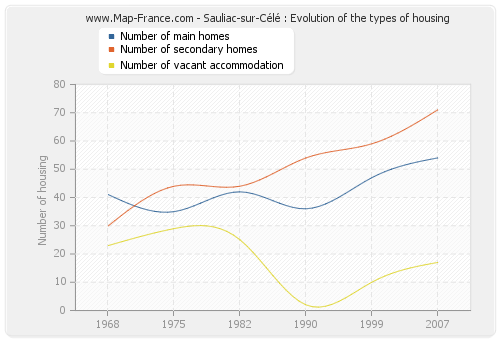 Sauliac-sur-Célé : Evolution of the types of housing