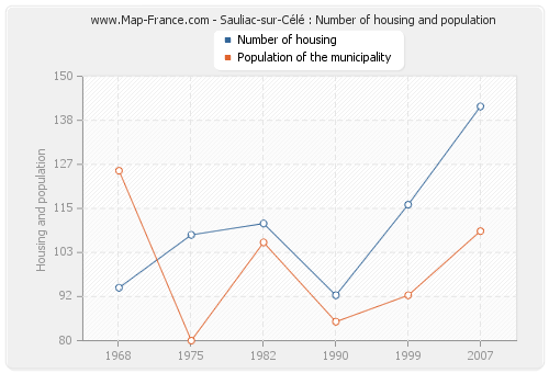 Sauliac-sur-Célé : Number of housing and population