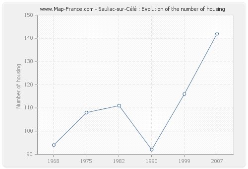 Sauliac-sur-Célé : Evolution of the number of housing