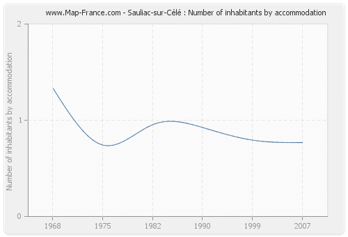 Sauliac-sur-Célé : Number of inhabitants by accommodation