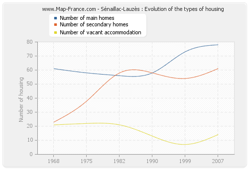 Sénaillac-Lauzès : Evolution of the types of housing