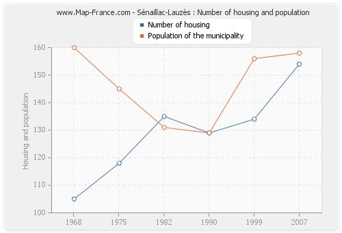 Sénaillac-Lauzès : Number of housing and population