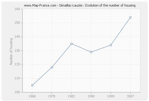 Sénaillac-Lauzès : Evolution of the number of housing