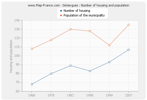 Séniergues : Number of housing and population
