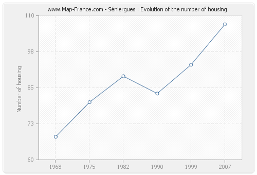 Séniergues : Evolution of the number of housing