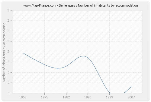 Séniergues : Number of inhabitants by accommodation